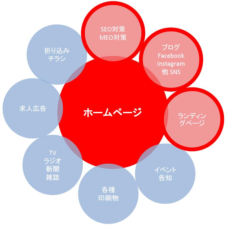WEBマーケティング概念